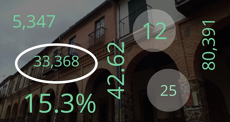 Did you know…? Extremadura in figures