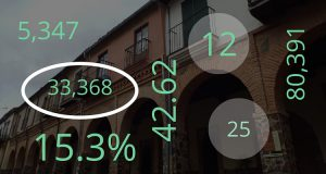 Extremadura in figures